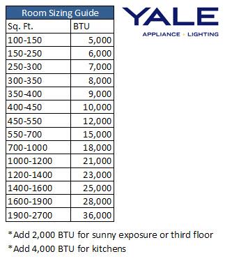 Btu Chart For Ac Units