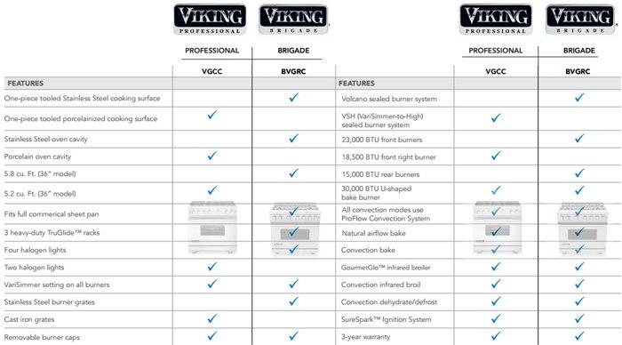 new viking brigage specs vs professional