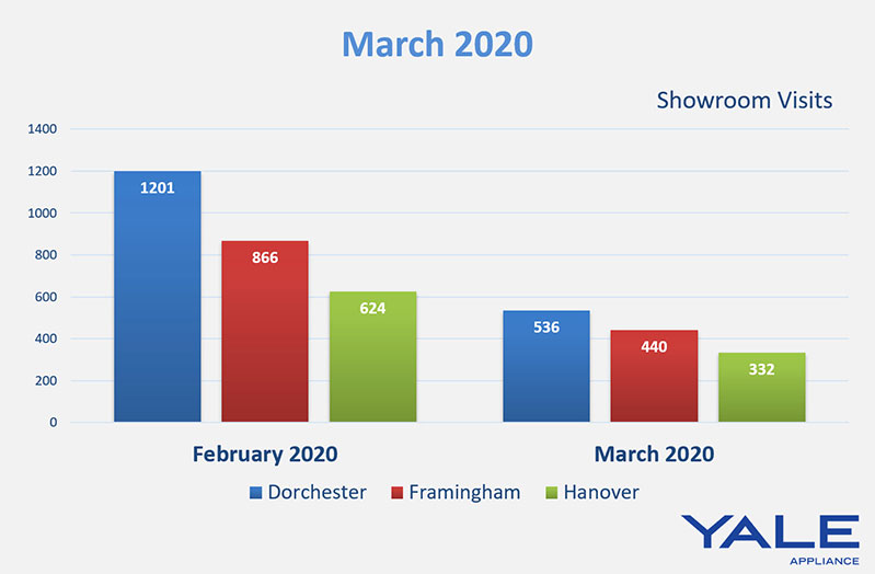 February-to-March-2020-foot-traffic-yale-appliance