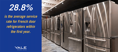 The average service rate for French door refrigerators is 28.8. (2)
