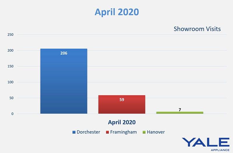 april-2020-foot-traffic-yale-appliance