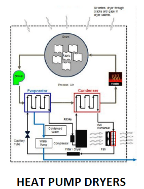 Heat-Pump-Dryers.png