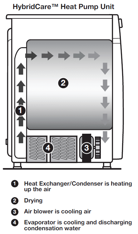 heat-pump-dryer-diagram