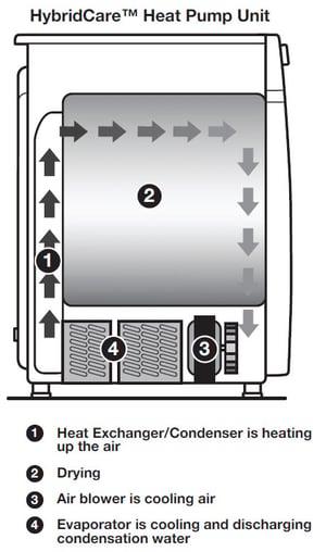 heat-pump-dryer-diagram