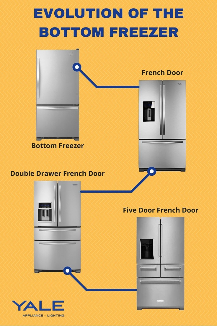 Evolution Of The Bottom Freezer Refrigerator