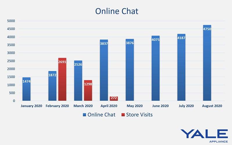online-chat-traffic-yale-appliance