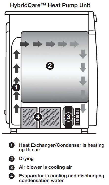 whirlpool-heat-pump-dryer-diagram-WED99HEDW-1